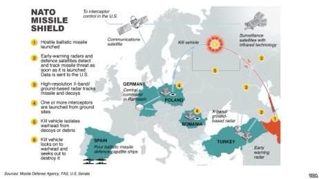 Missile Shield In Europe A New Cold War Valeryworldblog